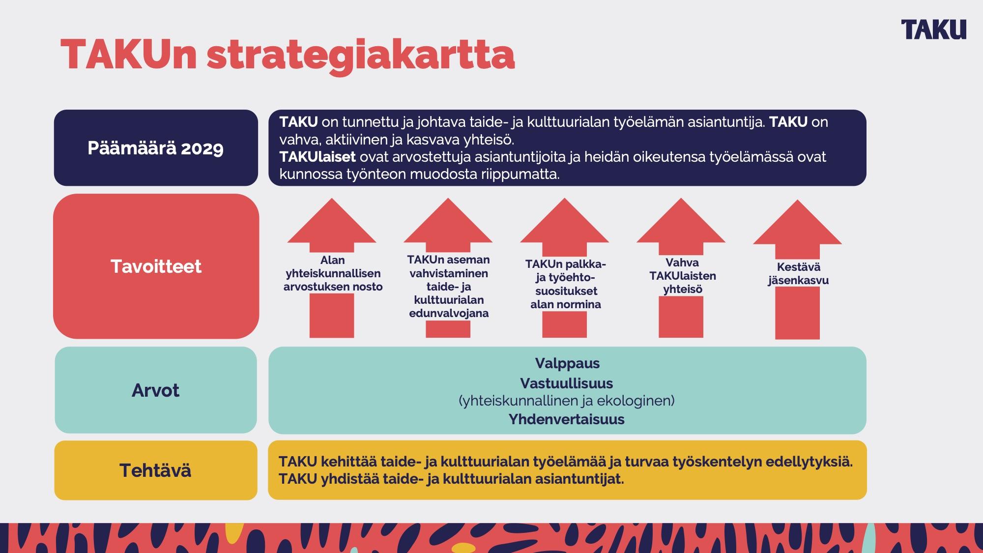 TAKUn strategiakartta 2020–2029